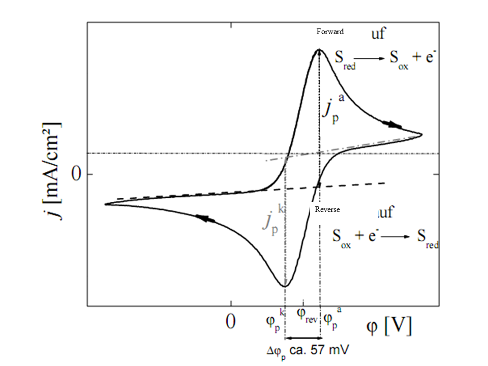 cyclic voltammetry thesis Synthesis, characterization, and electrochemical properties of  characterization, and electrochemical properties of  221 cyclic voltammetry.