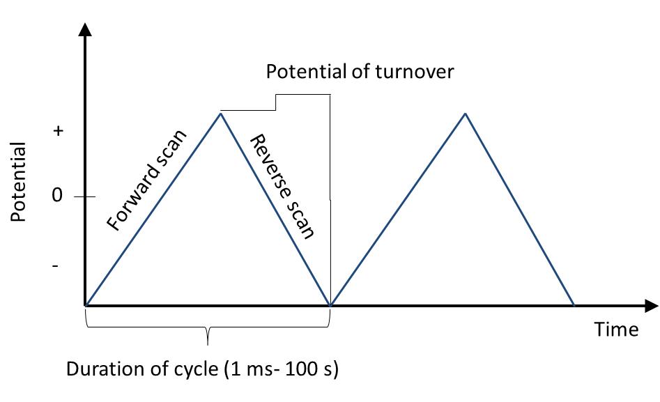 voltammetry principle