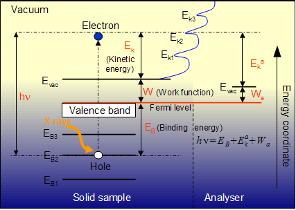 how to find binding energy of an electron